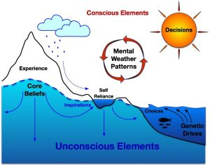 unconscious and conscious elements