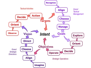 Mandala of intent