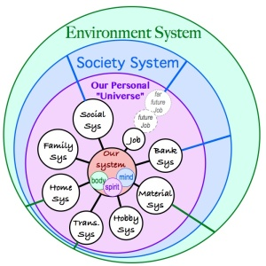 Personal system diagram
