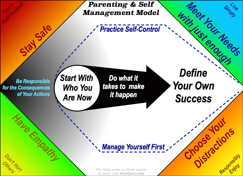 Self Mgt Model.jpg